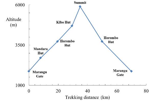 Marangu-altitude