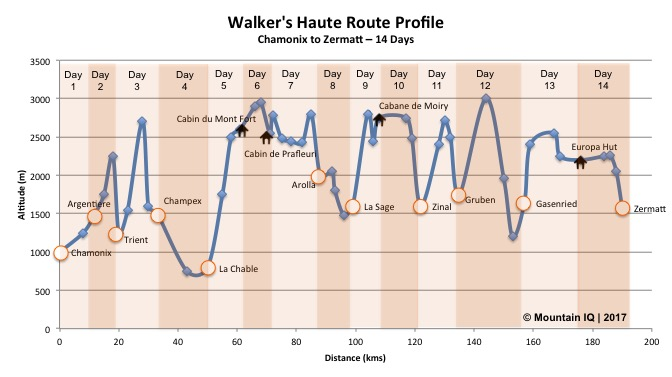 walkers-haute-route-profile