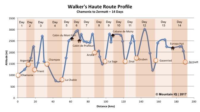 walkers-haute-route-profile