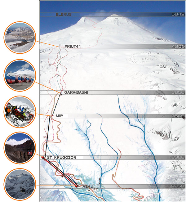 elbrus-routes