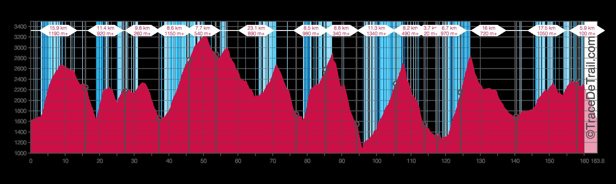tour-de-monte-rosa-altitude-profile