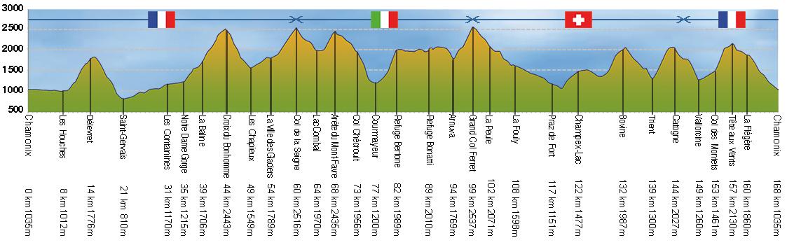 tour-du-mont-blanc-altitude-profile