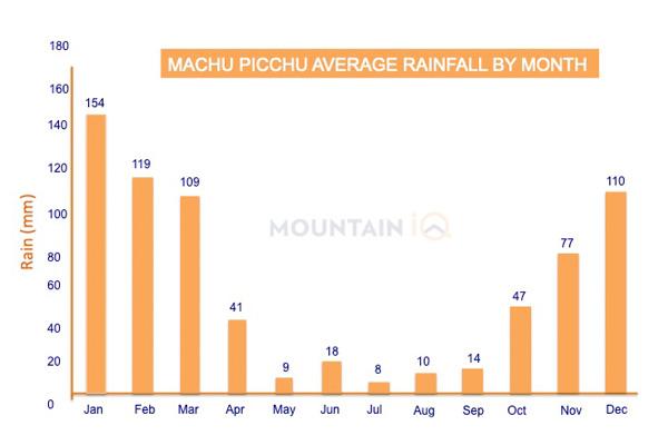 Machu-Picchu-Average-Rainfall-By-Month-MM