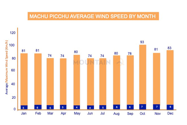 Machu-Picchu-Average-Wind-Speed-By-Month-KmH