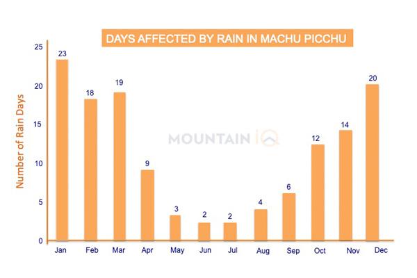Machu-Picchu-Days-With-Rain