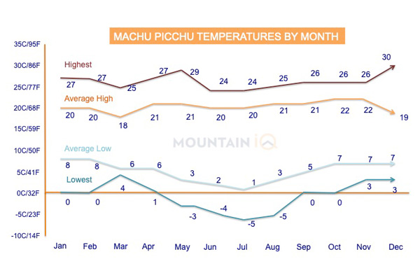 Machu-Picchu-Temperatures-by-Month-Farenheit-Celcius