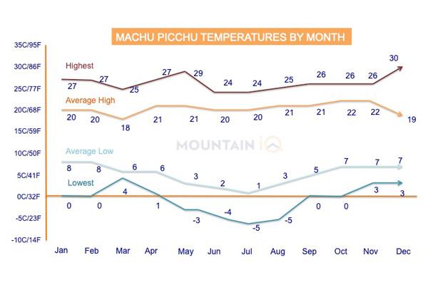 Machu-Picchu-Temperatures-by-Month-Farenheit-Celcius