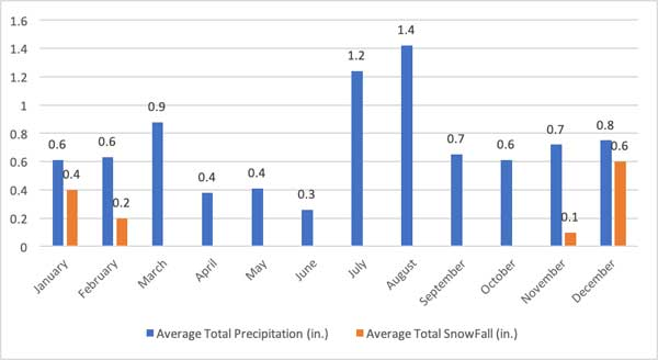 Best-Time-to-Hike-Havasupai-Falls-Precipitation-by-Month