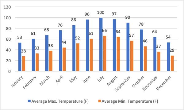 Best-Time-to-Hike-Havasupai-Falls-Temperature-by-Month